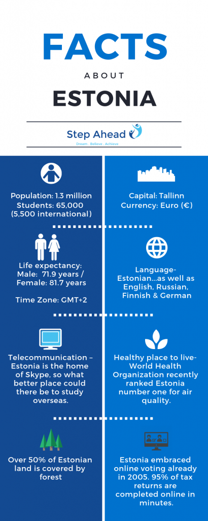 Facts_About_Estonia
